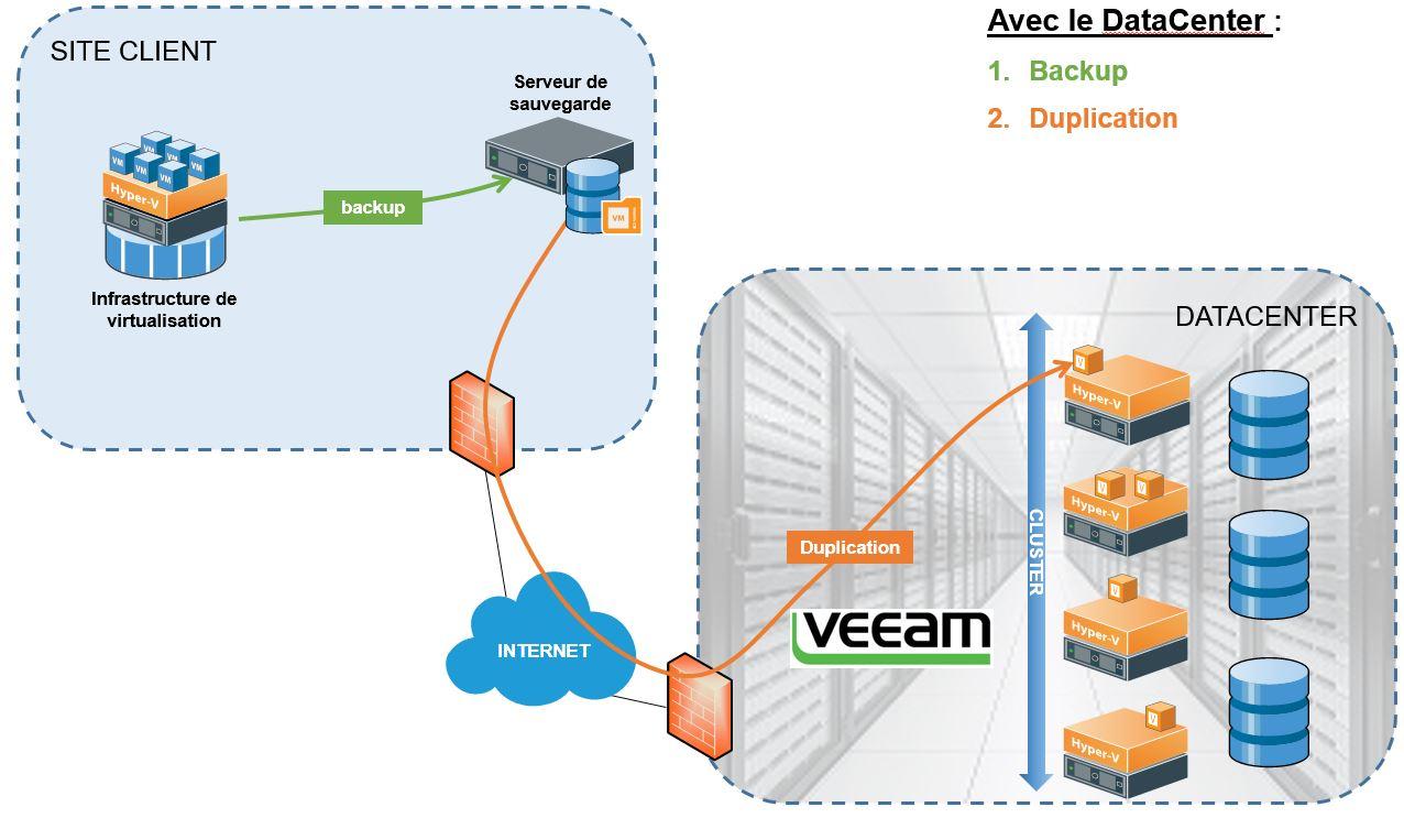 architecture-pra-externalise-adeosys-prestataire-informatique-hebergement-securité-sauvegarde