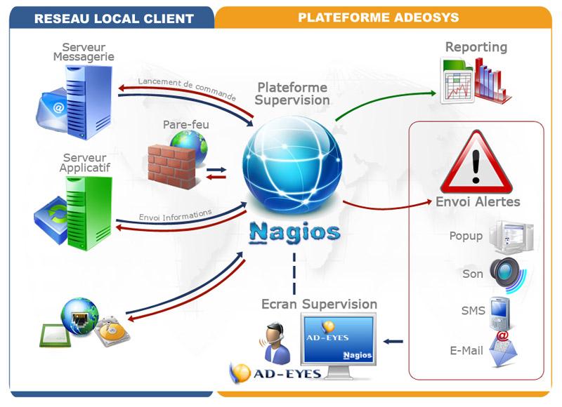 nagios-adeosys-prestataire-informatique-hebergement-securité-sauvegarde