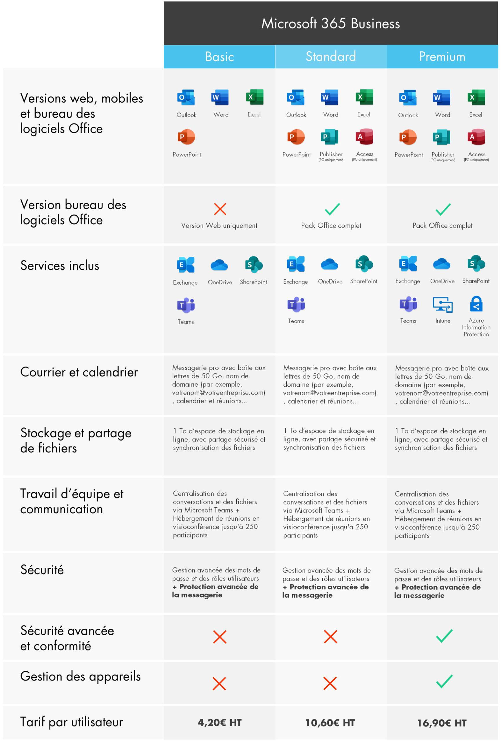 Tableau comparatif des offres Microsoft 365 Business